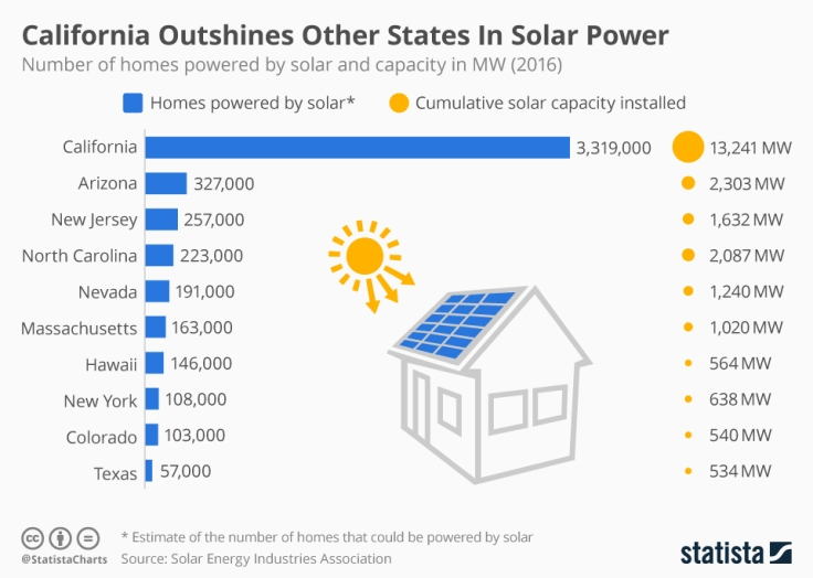 chartoftheday_5188_california_outshines_other_states_in_solar_power_n