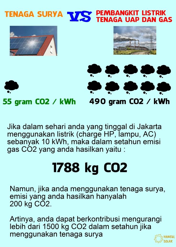 Solar Indonesia