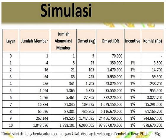 Simulasi-Komisi