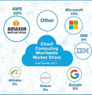 AWS Alibaba Cloud