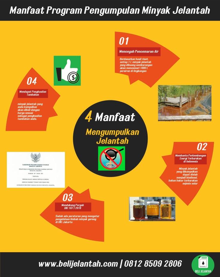 Infografik manfaat Jelantah-2