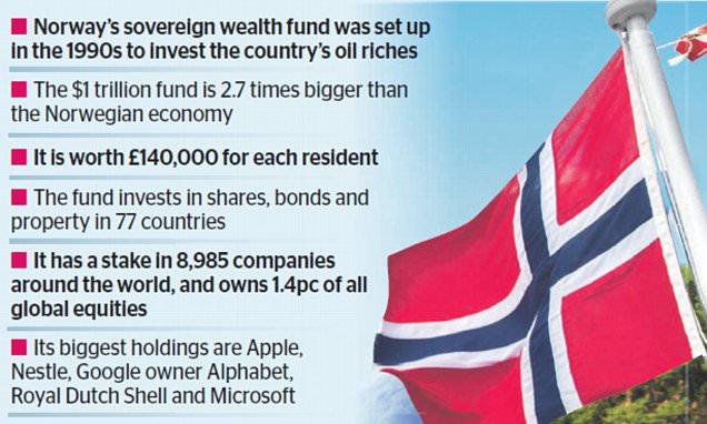 norway sovereign wealth fund 2