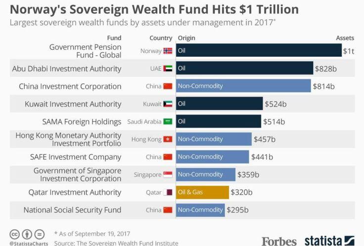 norway sovereign wealth fund